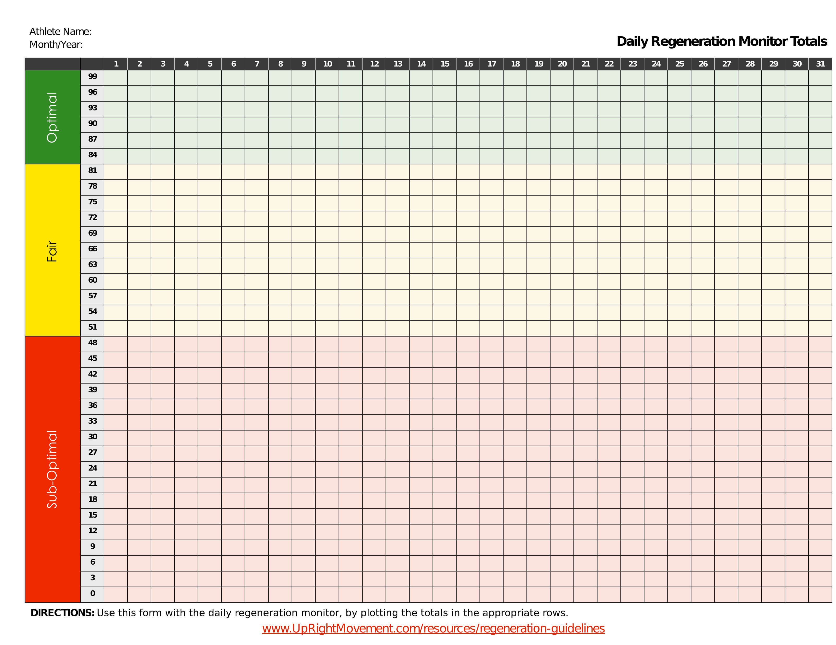 Daily Regeneration Monitor Chart