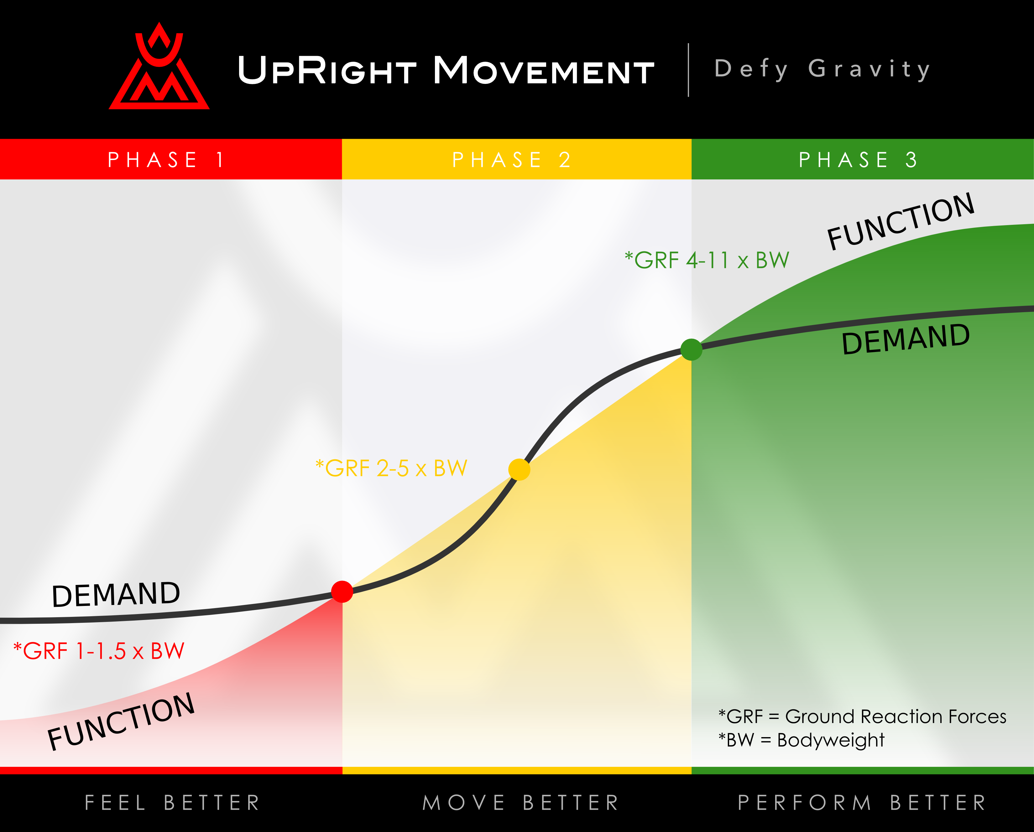UpRight Movement Training Curve