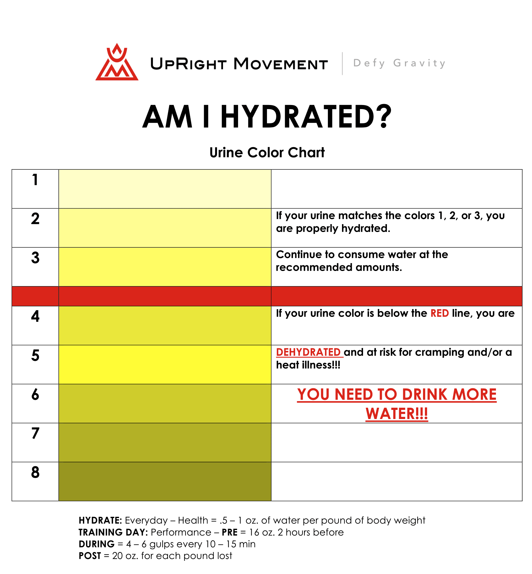 Hydration 101 – Urine Color Chart