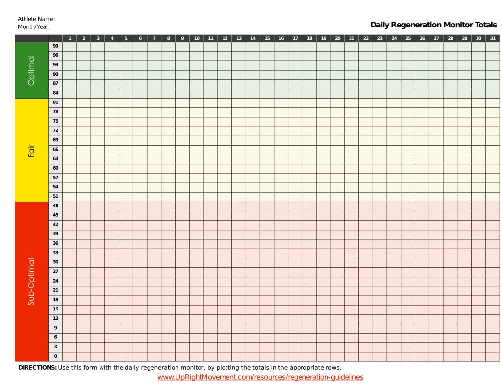 Daily Regeneration Monitor Chart