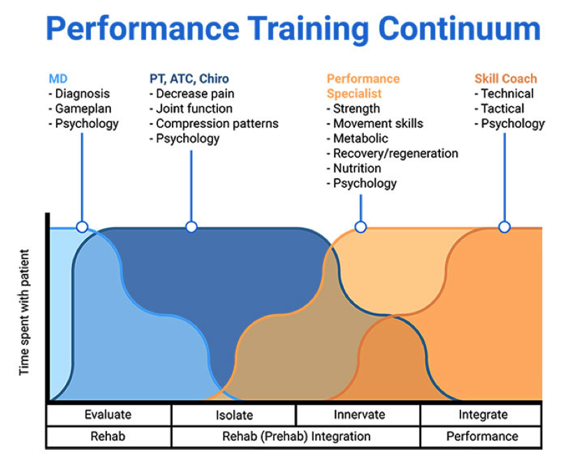 Performance Training Continuum