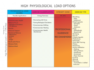 Physiological Load Options